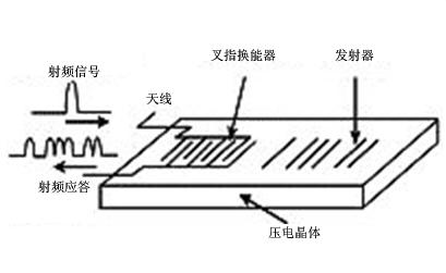 声表面波电子标签识别系统的一般做法和ic